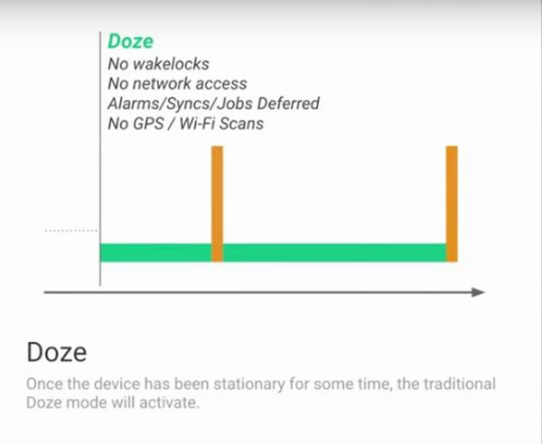 Android N: Doze on the Go