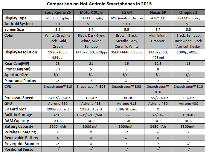 Comparison on Android Phones 2015