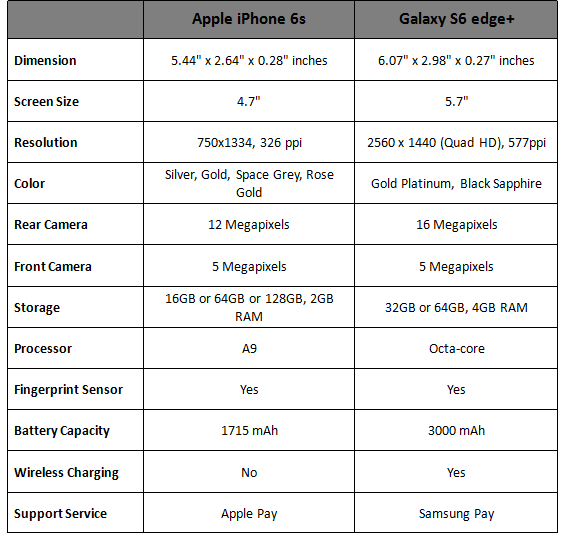 Compare iPhone 6s to Galaxy S6 edge+